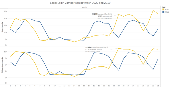 Sakai Login Comparison